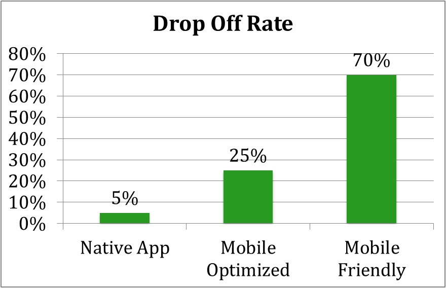 Mobile Survey Drop Off Rates