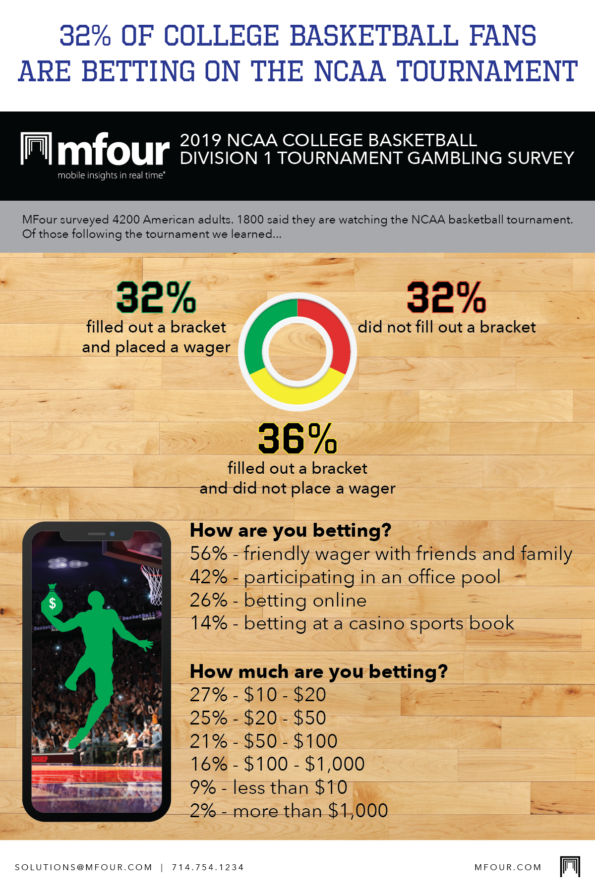 mfour-2019-ncaa-basketball-survey-on-betting-infographic